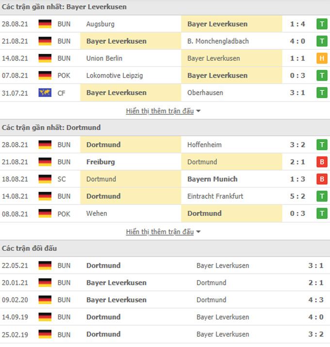 Doi dau Leverkusen vs Dortmund