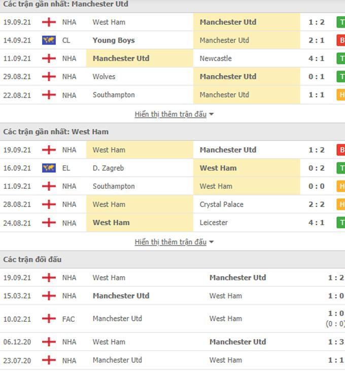 Doi dau MU vs West Ham