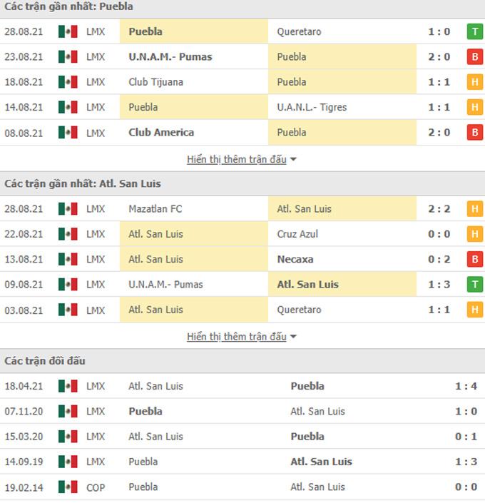 Doi dau Puebla vs San Luis