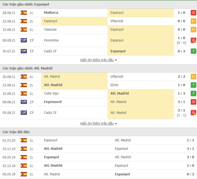 Espanyol vs Atletico Madrid doi dau