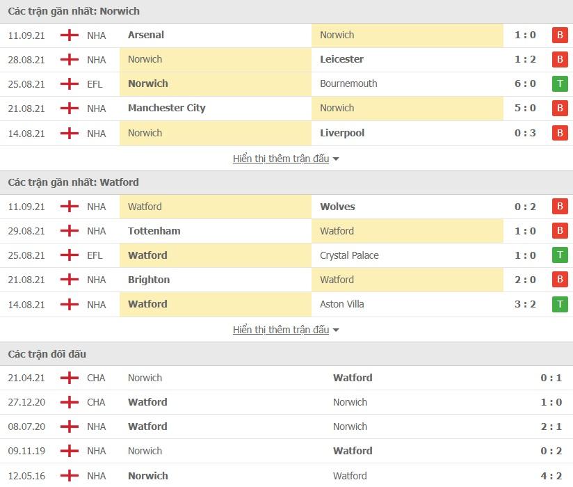 Norwich vs Watford doi dau