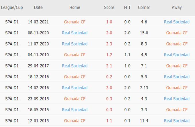 Phat goc Granada vs Sociedad