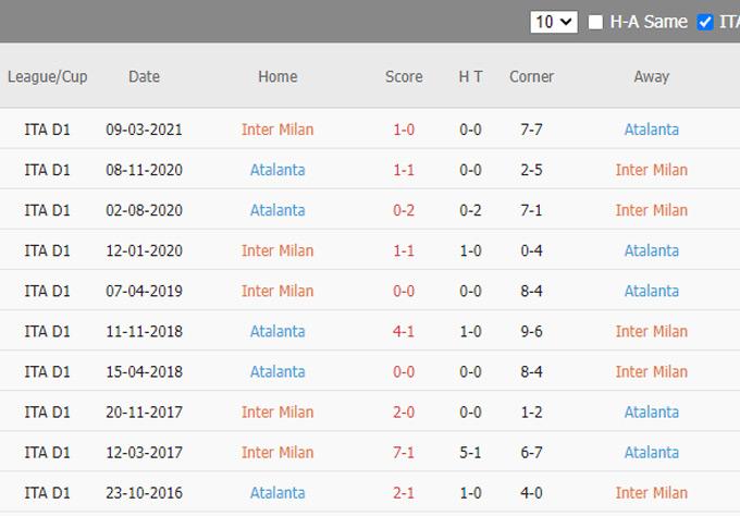 Phat goc Inter Milan vs Atalanta