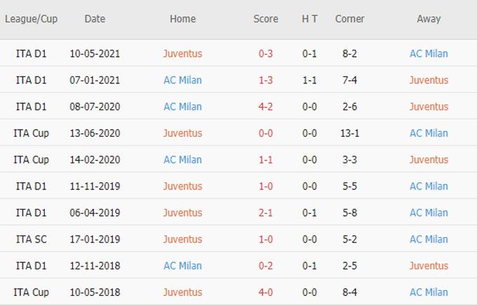 Phat goc Juventus vs AC Milan