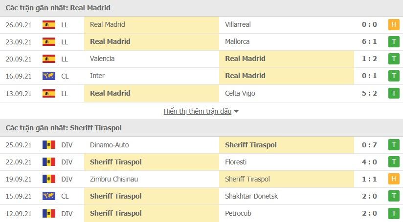 Real Madrid vs Sheriff Tiraspol doi dau