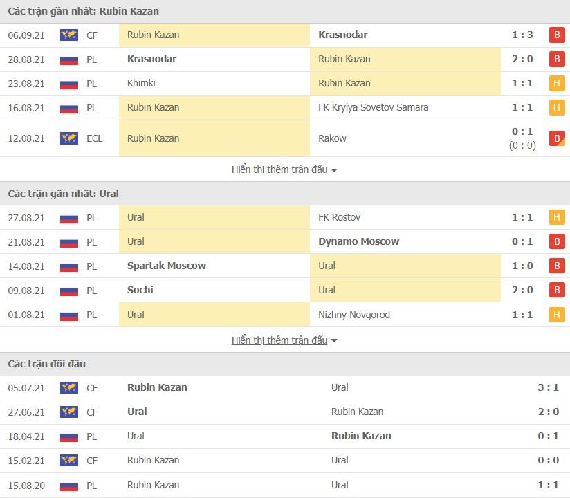 Rubin Kazan vs FC Ural doi dau