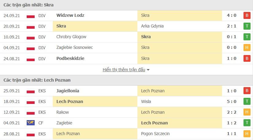 Skra Czestochowa vs Lech Poznan doi dau