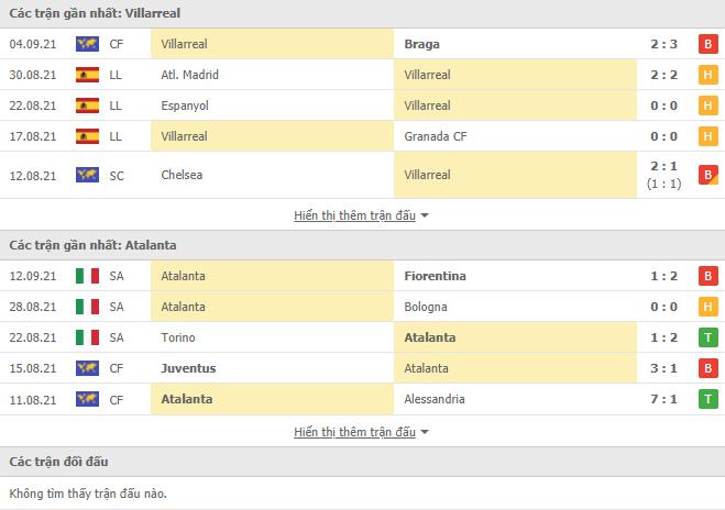 Villarreal dd