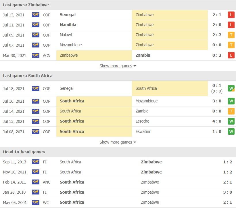 Zimbabwe vs Nam Phi doi dau