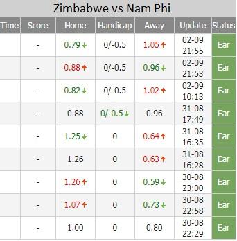 Zimbabwe vs Nam Phi ty le