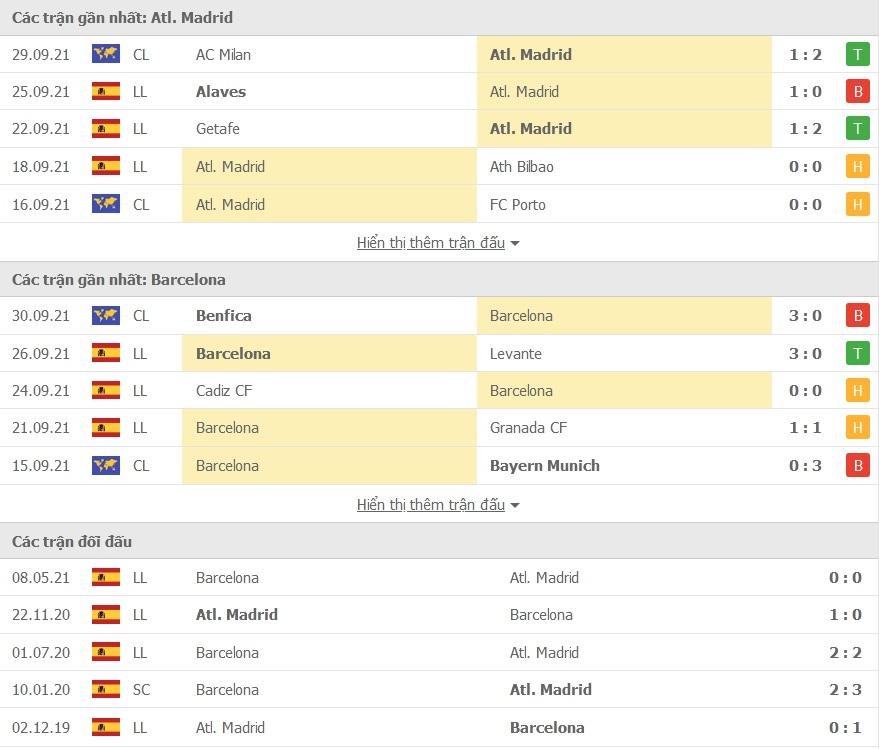 Atletico Madrid vs Barcelona doi dau