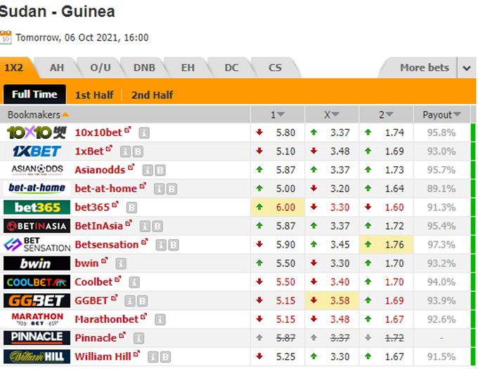 Bien dong Sudan vs Guinea