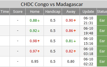 CHDC Congo vs Madagascar ty le