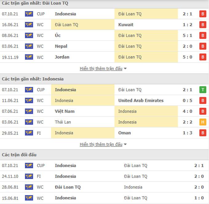 Doi dau Dai Loan vs Indonesia