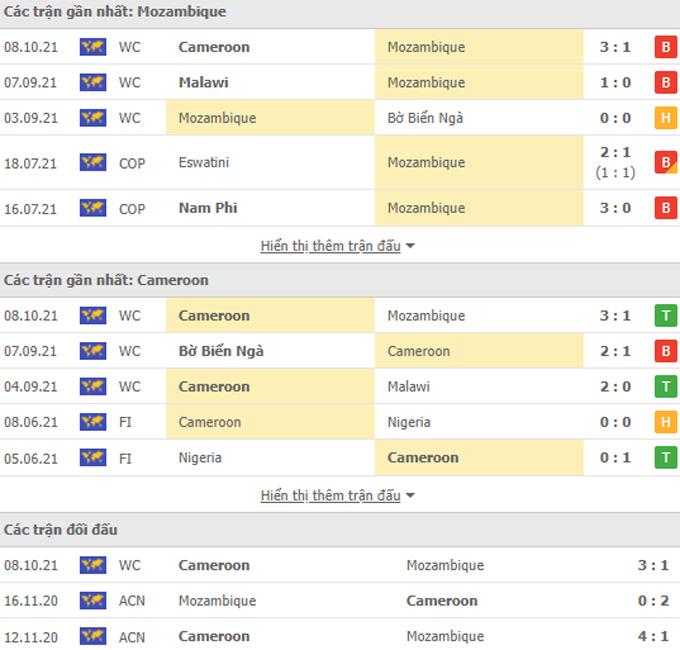 Doi dau Mozambique vs Cameroon