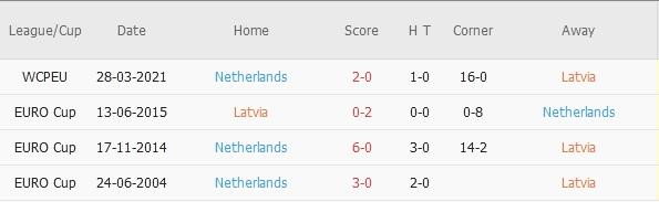 Latvia vs Ha Lan doi dau