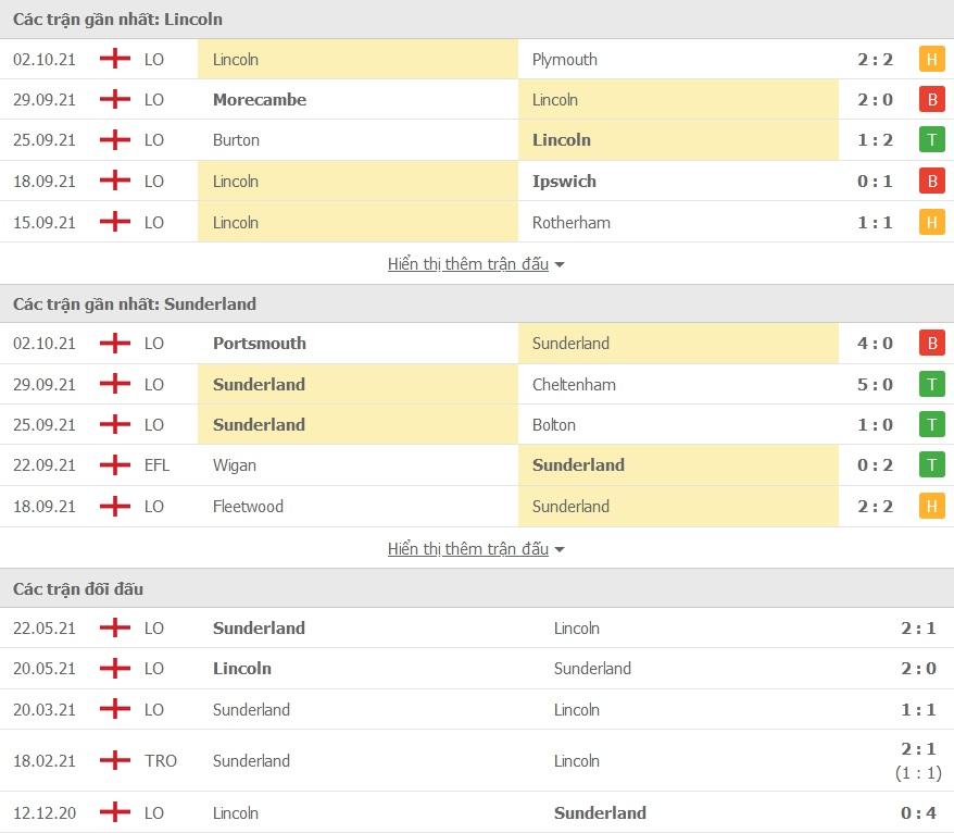 Lincoln City vs Sunderland doi dau