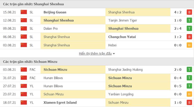 Shanghai Shenhua vs Sichuan MinZu doi dau